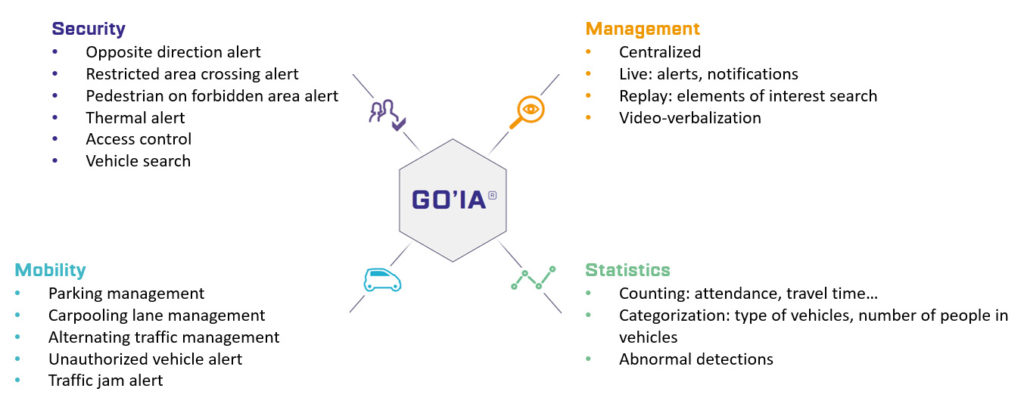 GO'IA detections and analysis